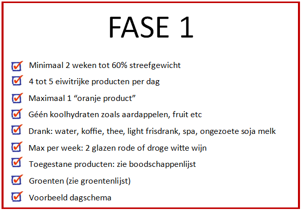 Fase Beschrijving